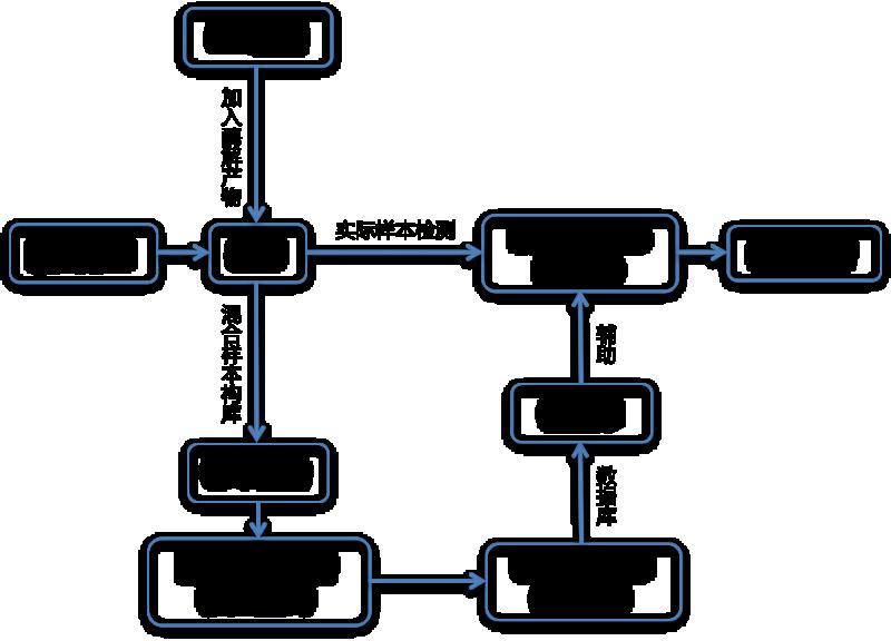 DIA技术路线