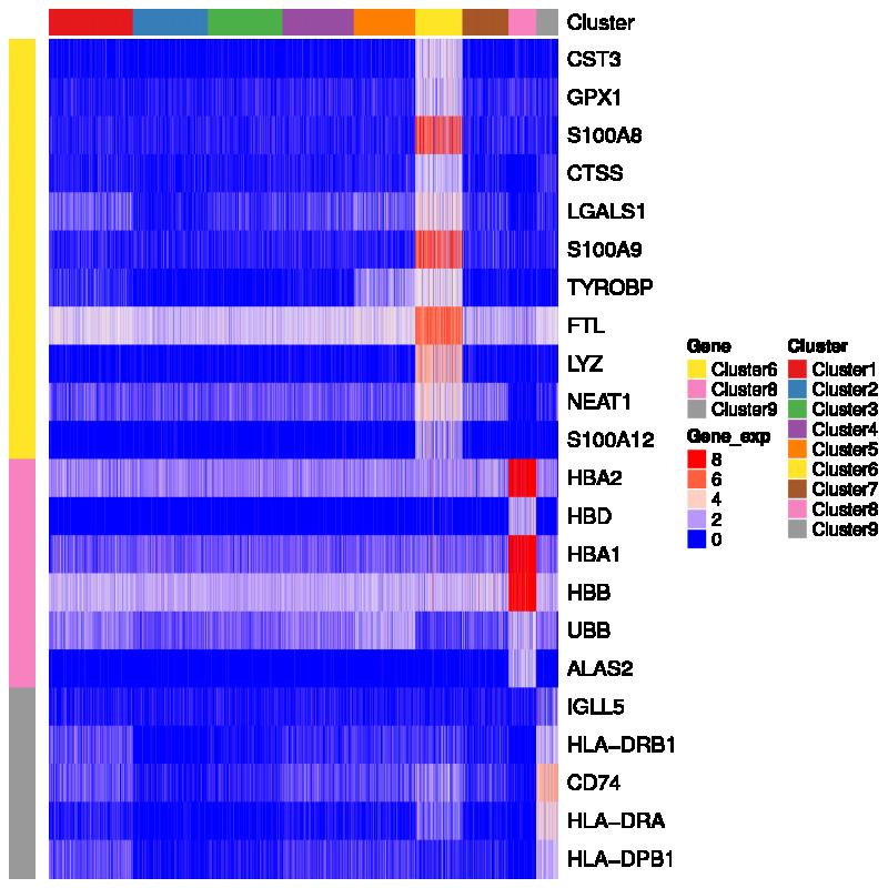 图: 对显著差异表达基因进行分