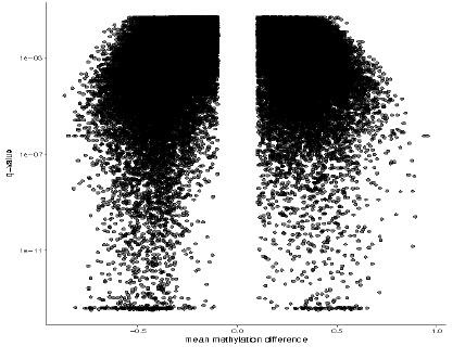 图15 gDMR组间甲基化差异程度分布
