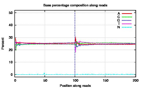 BGISEQ-500 外显子碱基分布