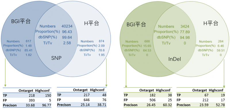 BGISEQ-500和H平台共有和特异